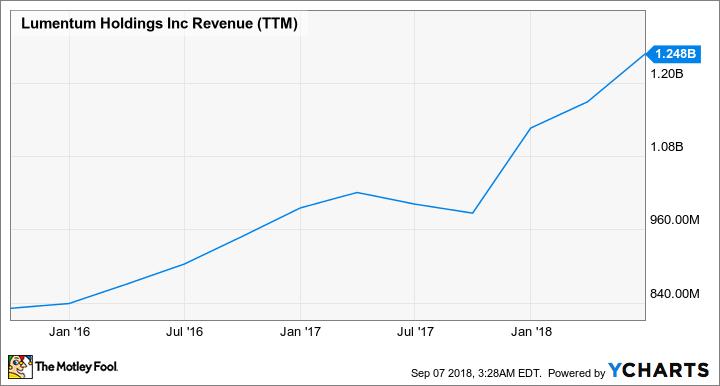 LITE Revenue (TTM) Chart