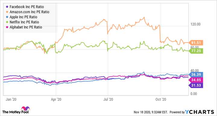 FB PE Ratio Chart