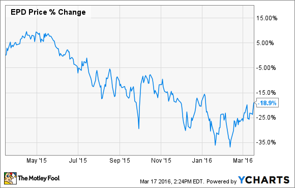 3 Cheap High-Yield Dividend Stocks You Can Buy Right Now -- The ...