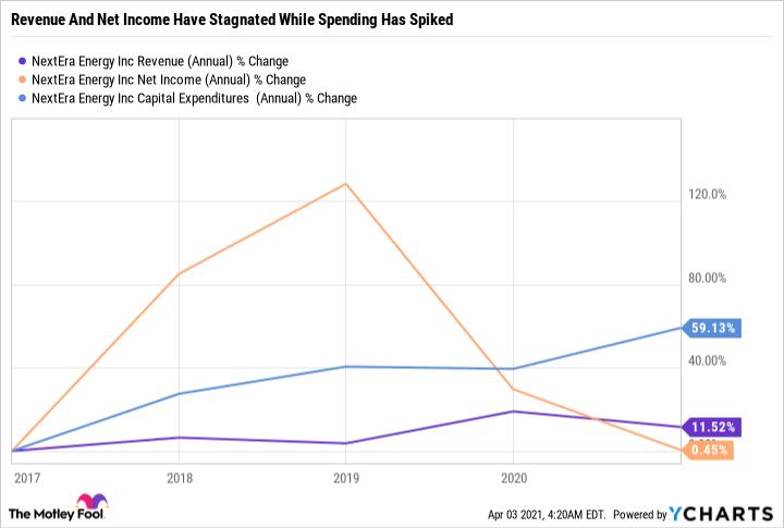 NEE Revenue (Annual) Chart