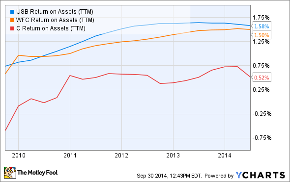 USB Return on Assets (TTM) Chart