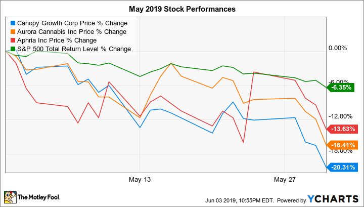 Why Canopy, Aurora, and Aphria Stocks Fell up to 20% in May