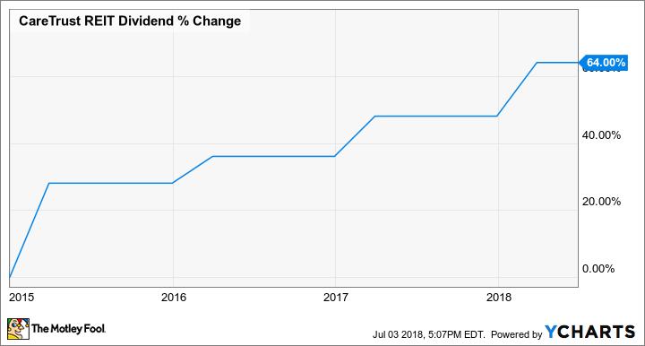 CTRE Dividend Chart