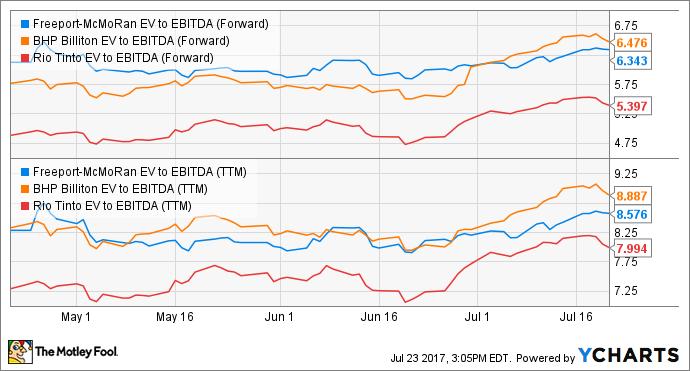 FCX EV to EBITDA (Forward) Chart