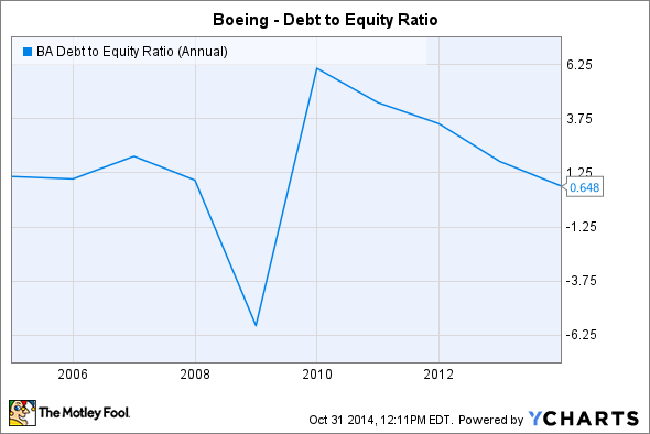 BA Debt to Equity Ratio (Annual) Chart