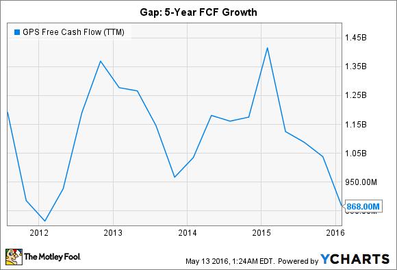 GPS Free Cash Flow (TTM) Chart