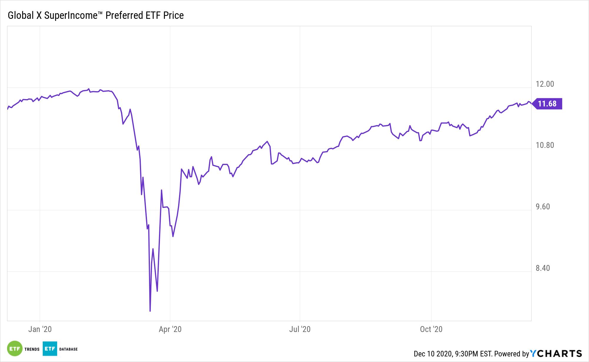SPFF Chart
