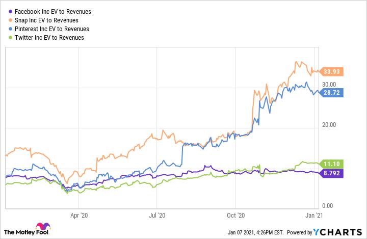 FB EV to Revenues Chart