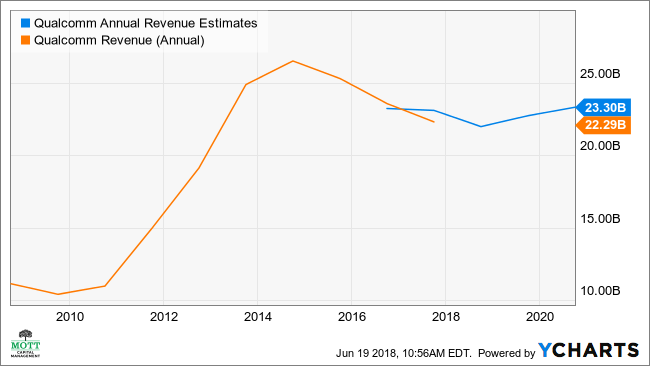 QCOM Annual Revenue Estimates Chart