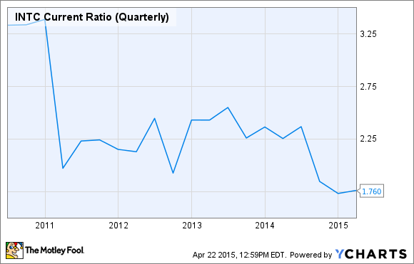INTC Current Ratio (Quarterly) Chart