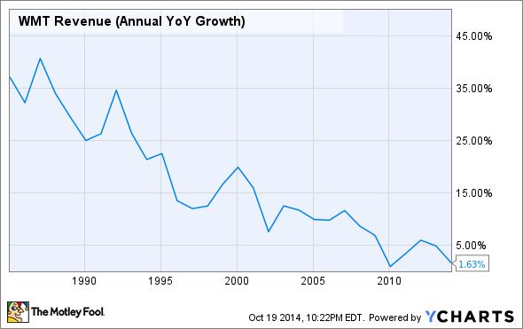 WMT Revenue (Annual YoY Growth) Chart