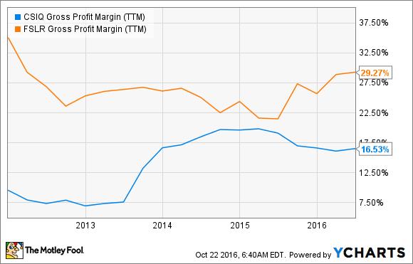 CSIQ Gross Profit Margin (TTM) Chart