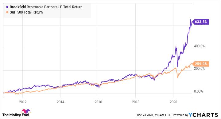 BEP Total Return Level Chart
