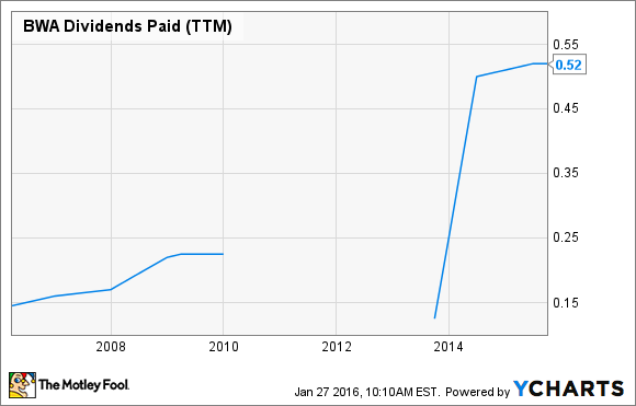 BWA Dividends Paid (TTM) Chart