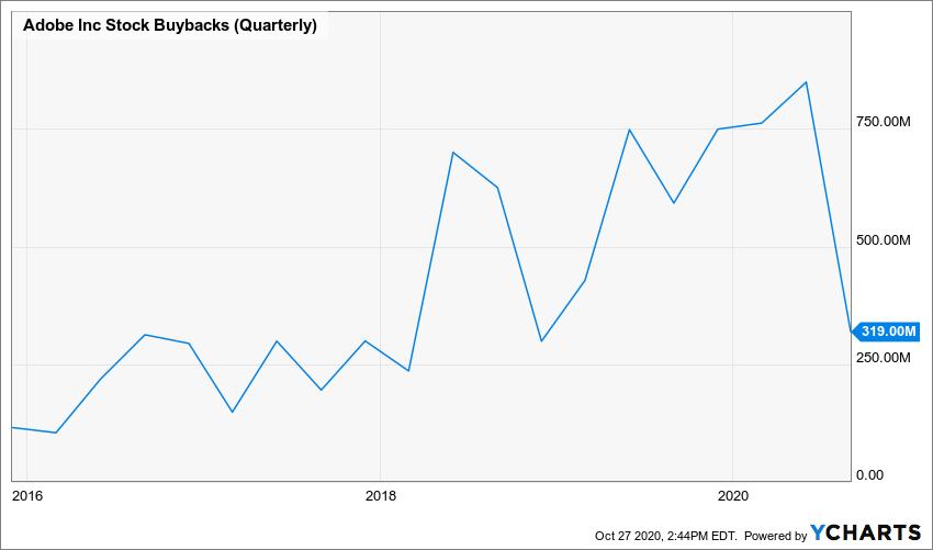 ADBE Stock Buybacks (Quarterly) Chart