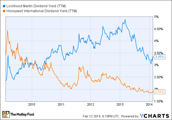 LMT Dividend Yield (TTM) Chart