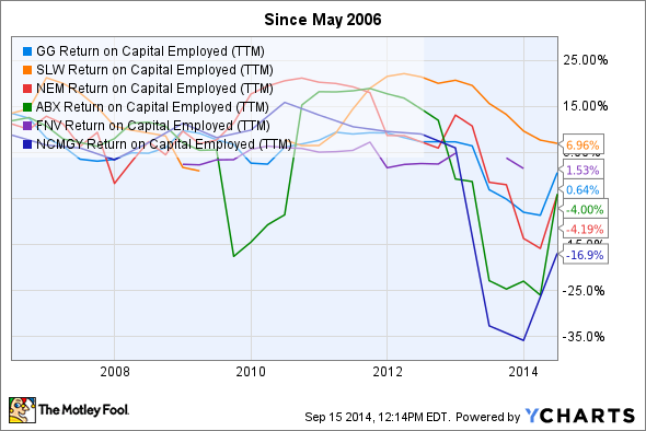 GG Return on Capital Employed (TTM) Chart
