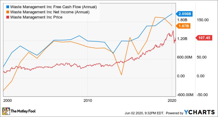 WM Free Cash Flow (Annual) Chart