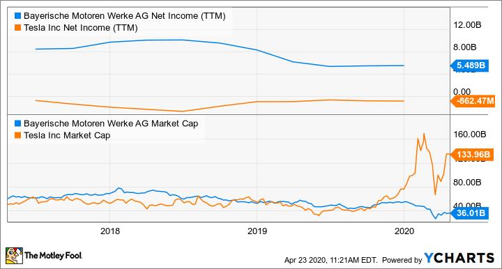BMWYY Net Income (TTM) Chart