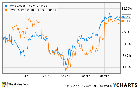 Lowes Stock Quote Classy Better Buy Home Depot Vs Lowe's The Motley Fool
