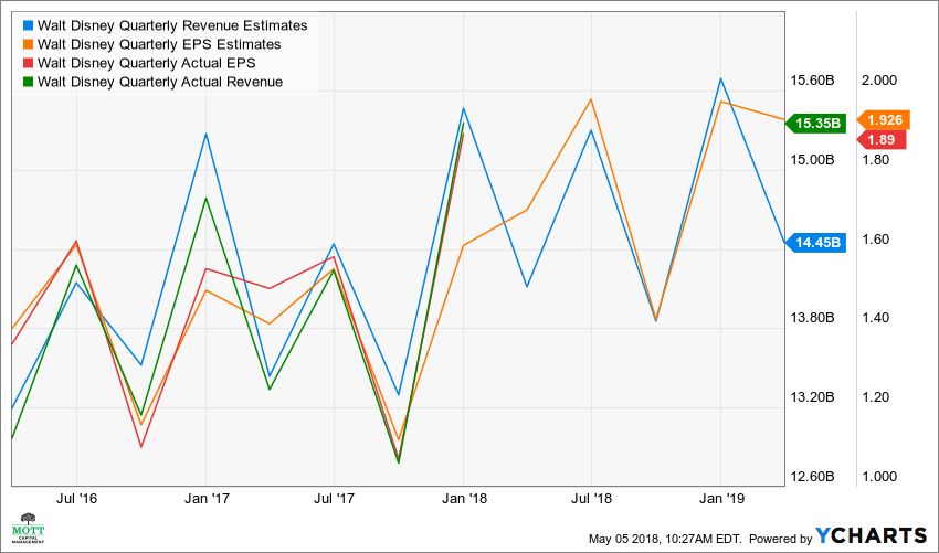 DIS Quarterly Revenue Estimates Chart