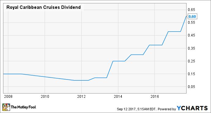 RCL Dividend Chart