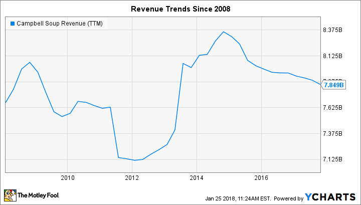 CPB Revenue (TTM) Chart