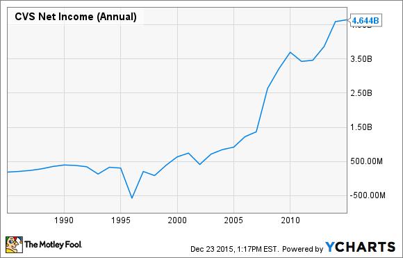 CVS Net Income (Annual) Chart