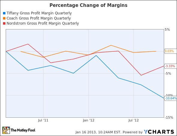 TIF Gross Profit Margin Quarterly Chart