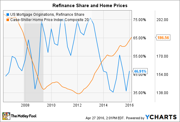 US Mortgage Originations, Refinance Share Chart