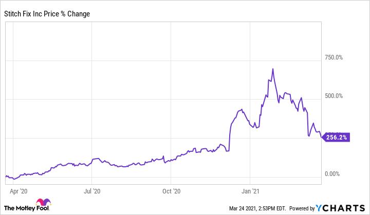 SFIX Chart