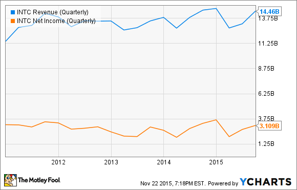 INTC Revenue (Quarterly) Chart