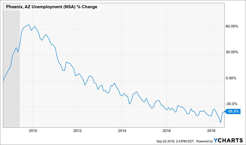 Phoenix, AZ Unemployment Chart