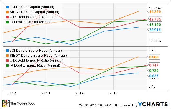 JCI Debt to Capital (Annual) Chart