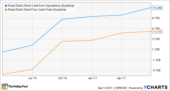 RDS.B Cash from Operations (Quarterly) Chart