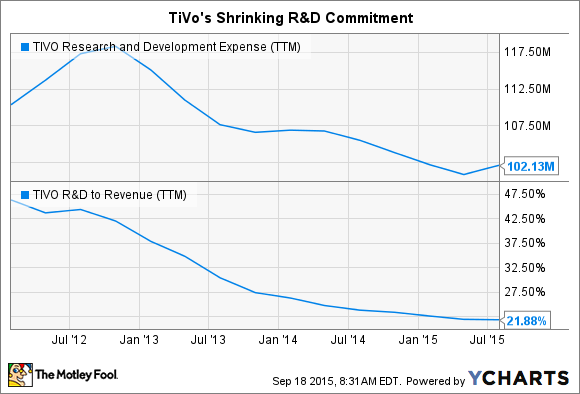 TIVO Research and Development Expense (TTM) Chart