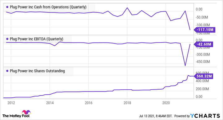 PLUG Cash from Operations (Quarterly) Chart
