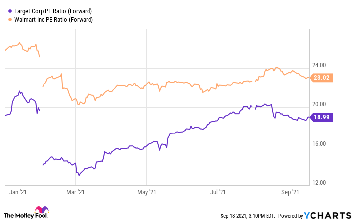 TGT PE Ratio (Forward) Chart