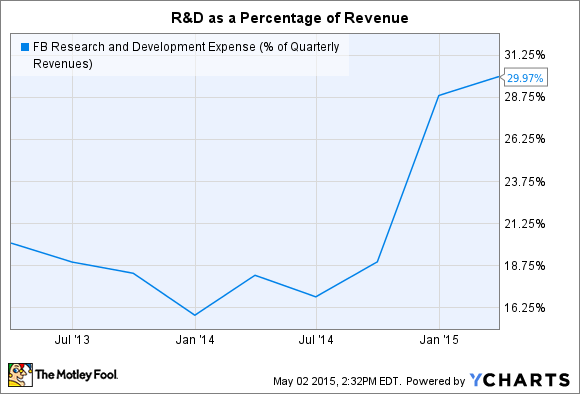 FB Research and Development Expense (% of Quarterly Revenues) Chart