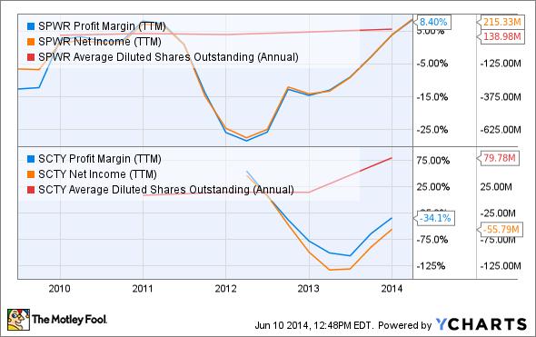 SPWR Profit Margin (TTM) Chart