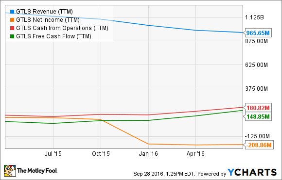 GTLS Revenue (TTM) Chart