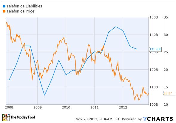 TEF Liabilities Chart