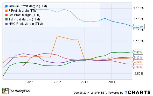 GOOGL Profit Margin (TTM) Chart