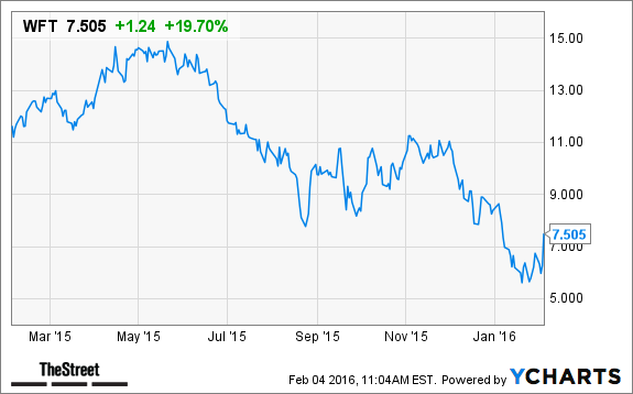 Weatherford (WFT) Stock Spikes on Earnings, Job Cuts - TheStreet