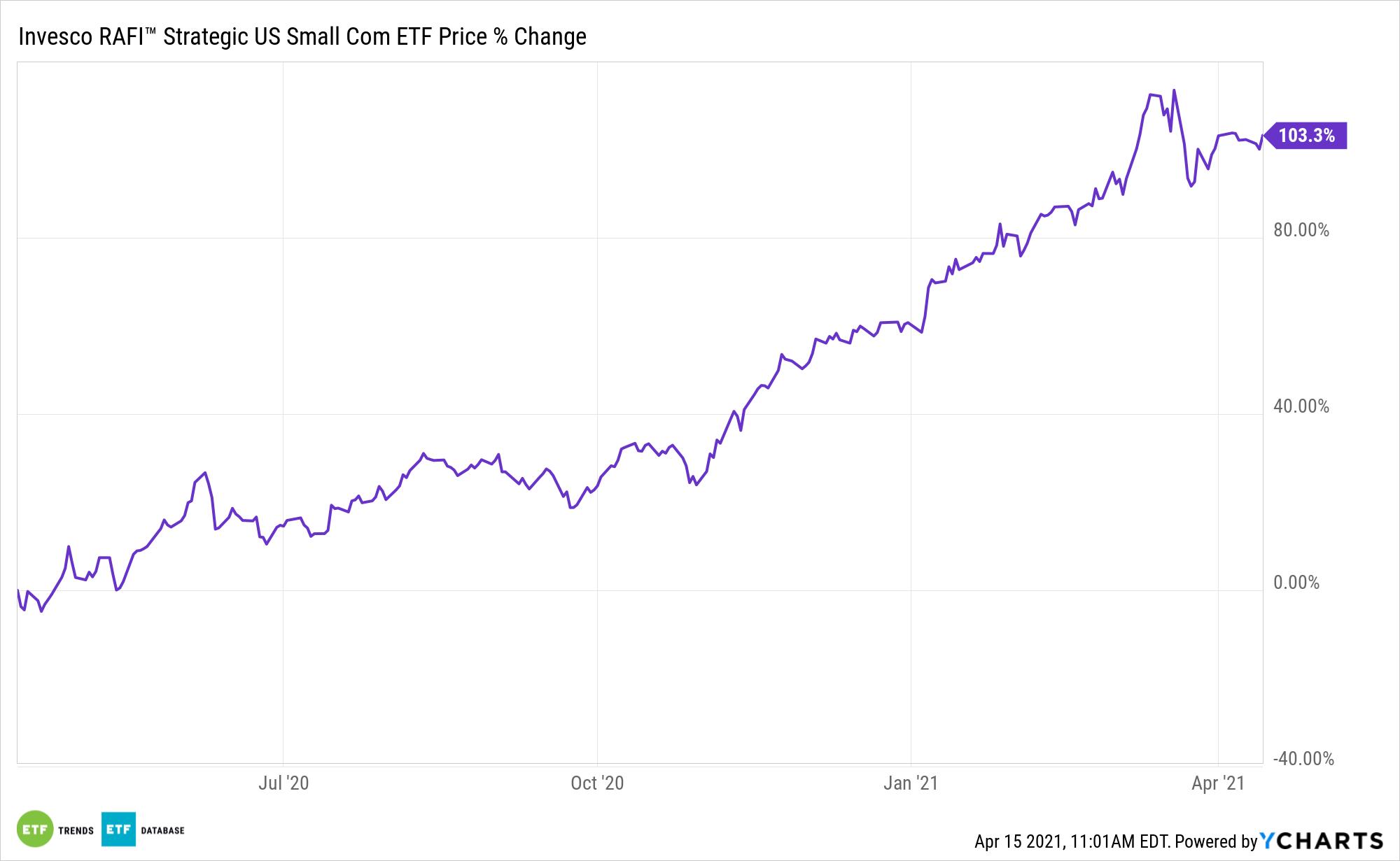 IUSS Chart