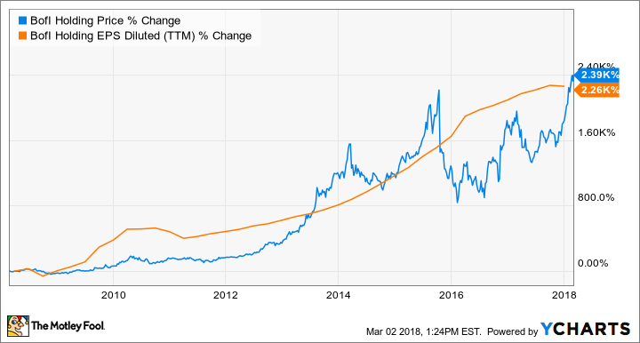 3 Stocks That Look Just Like Ebay In 1998 The Motley Fool