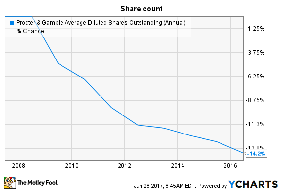 PG Average Diluted Shares Outstanding (Annual) Chart
