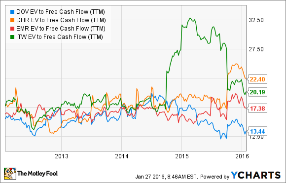 DOV EV to Free Cash Flow (TTM) Chart