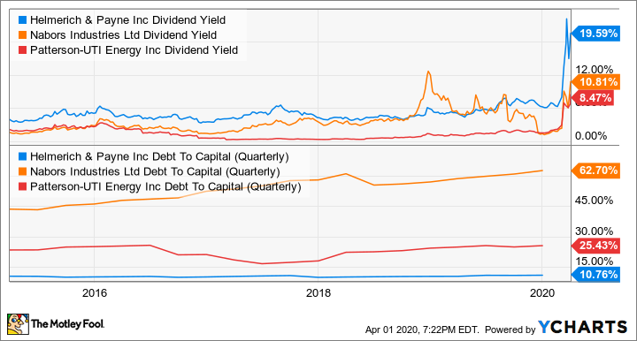 HP Dividend Yield Chart