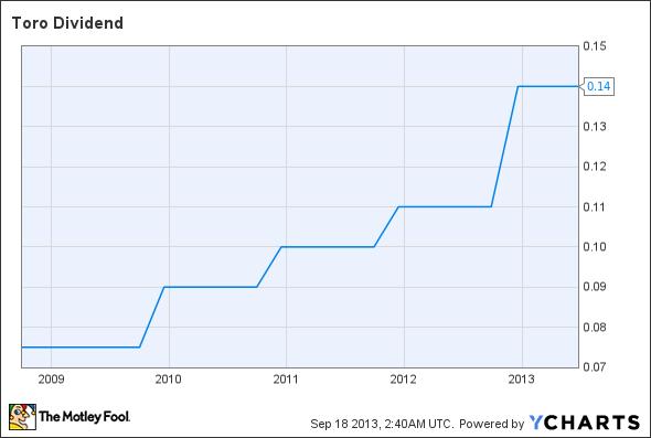 TTC Dividend Chart